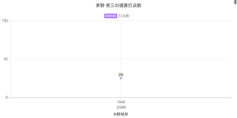 #茅野 秀三の通算打点数