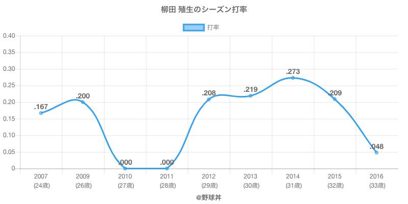 柳田 殖生のシーズン打率