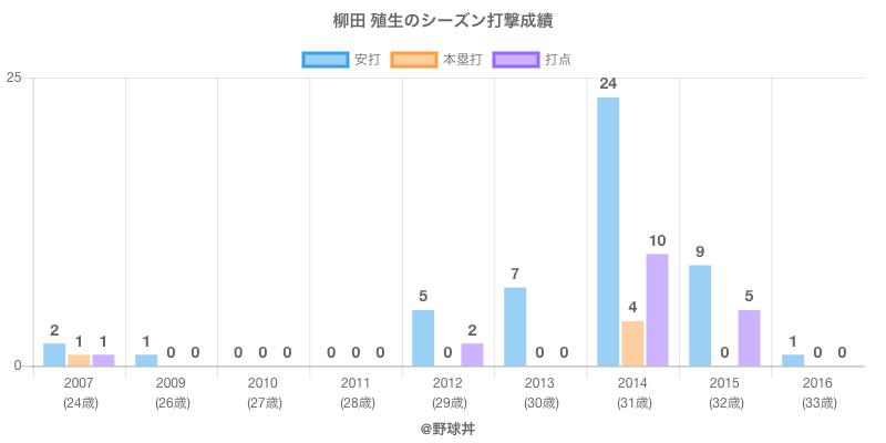 #柳田 殖生のシーズン打撃成績