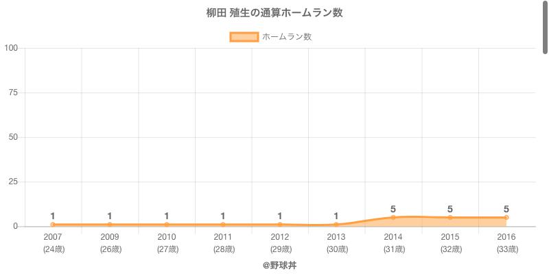 #柳田 殖生の通算ホームラン数