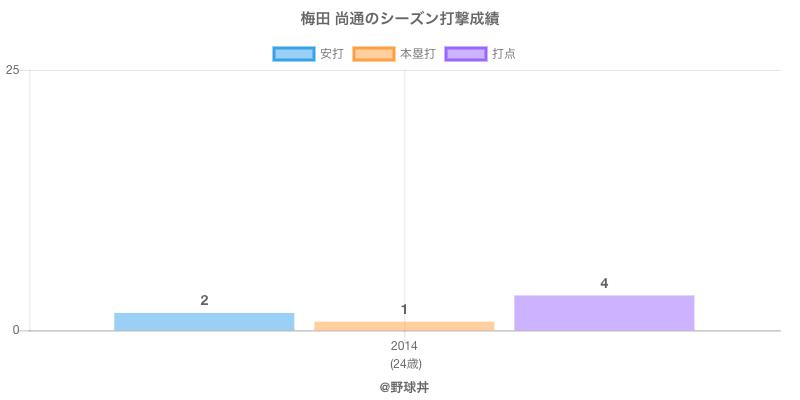 #梅田 尚通のシーズン打撃成績