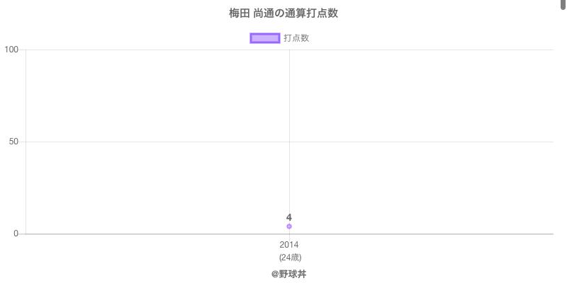 #梅田 尚通の通算打点数
