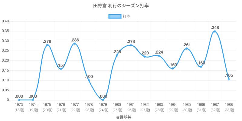 田野倉 利行のシーズン打率