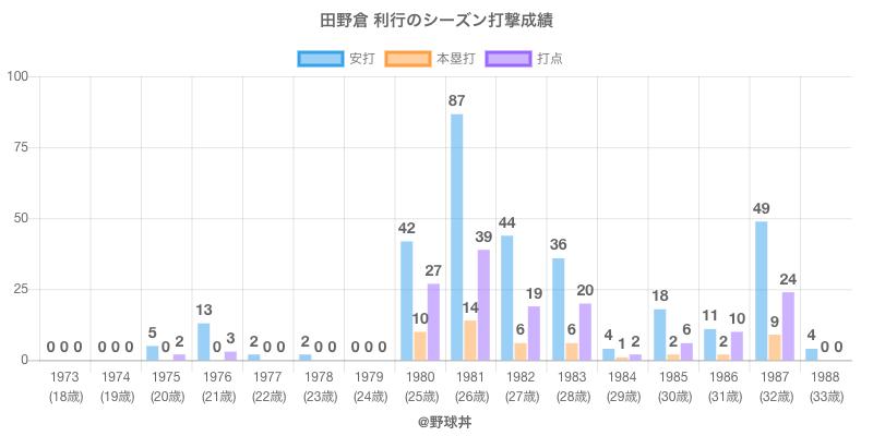 #田野倉 利行のシーズン打撃成績