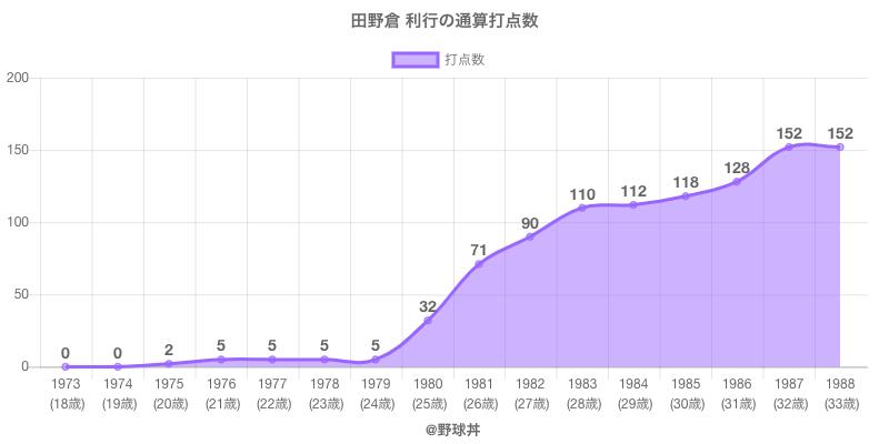 #田野倉 利行の通算打点数