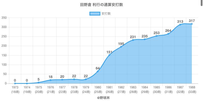 #田野倉 利行の通算安打数