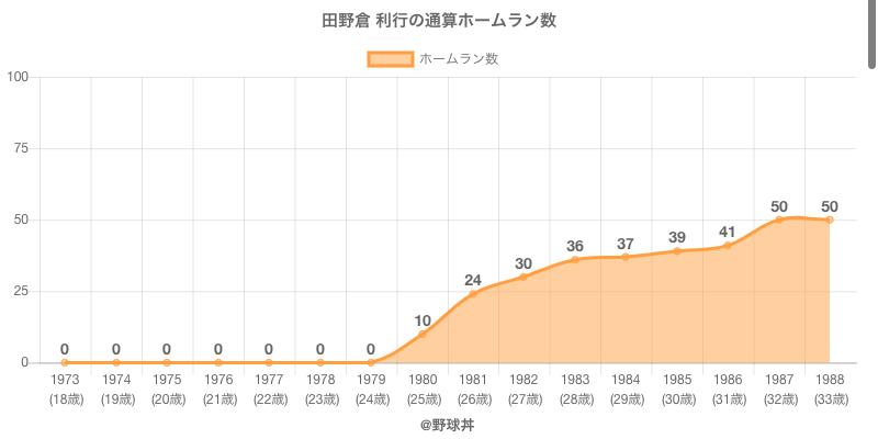 #田野倉 利行の通算ホームラン数