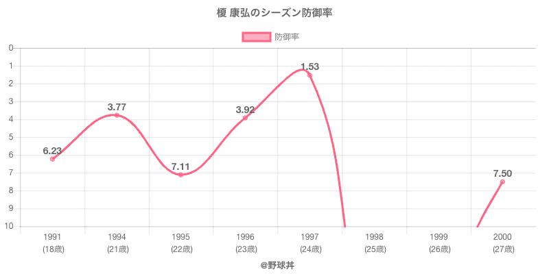 榎 康弘のシーズン防御率