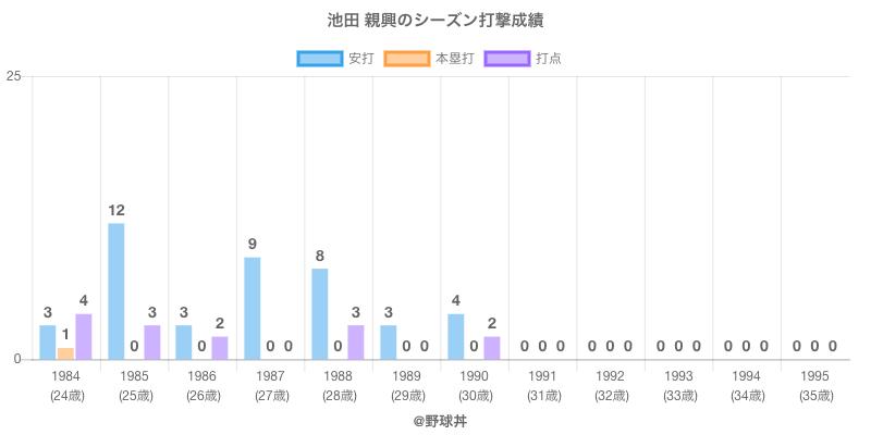 #池田 親興のシーズン打撃成績