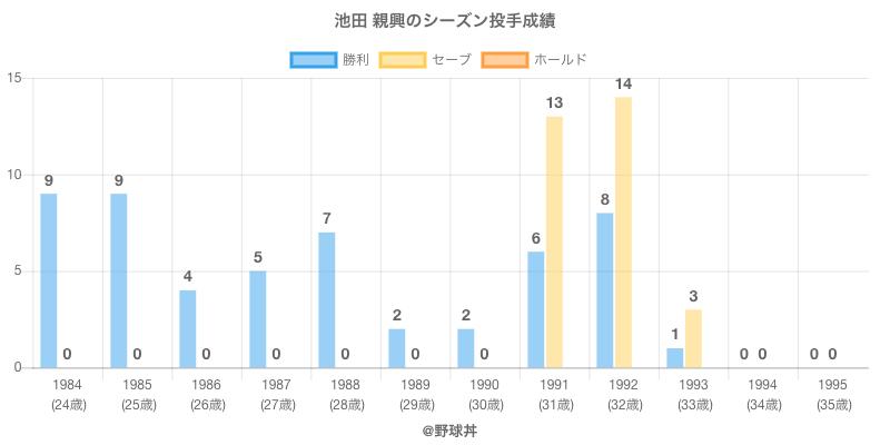 #池田 親興のシーズン投手成績