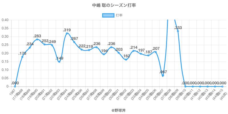 中嶋 聡のシーズン打率