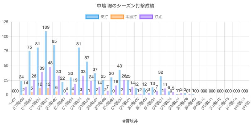 #中嶋 聡のシーズン打撃成績