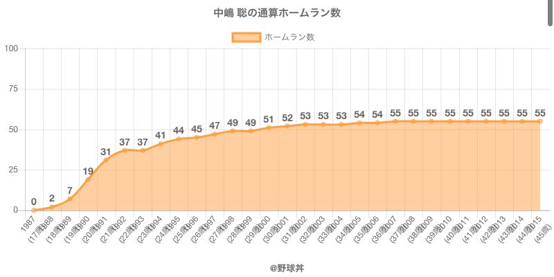 #中嶋 聡の通算ホームラン数