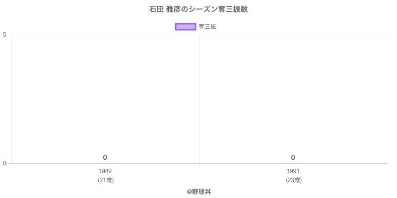 #石田 雅彦のシーズン奪三振数