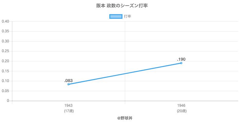 阪本 政数のシーズン打率
