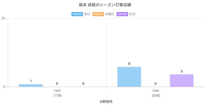 #阪本 政数のシーズン打撃成績