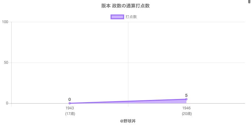 #阪本 政数の通算打点数