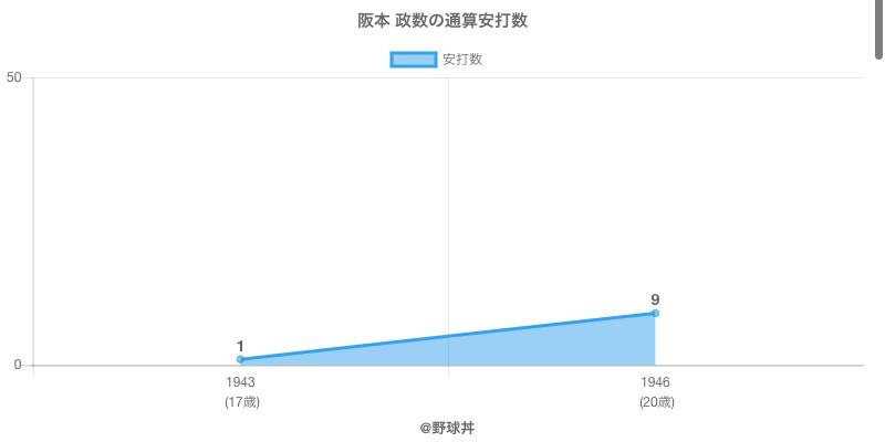 #阪本 政数の通算安打数