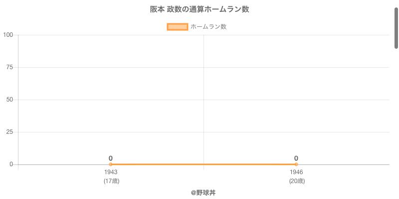 #阪本 政数の通算ホームラン数