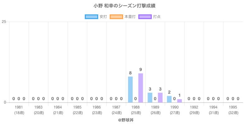 #小野 和幸のシーズン打撃成績