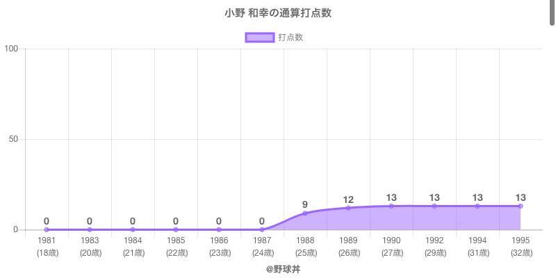 #小野 和幸の通算打点数