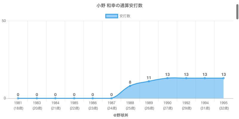 #小野 和幸の通算安打数