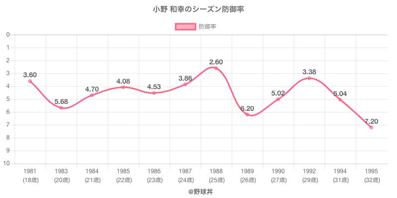小野 和幸のシーズン防御率