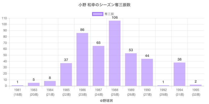 #小野 和幸のシーズン奪三振数