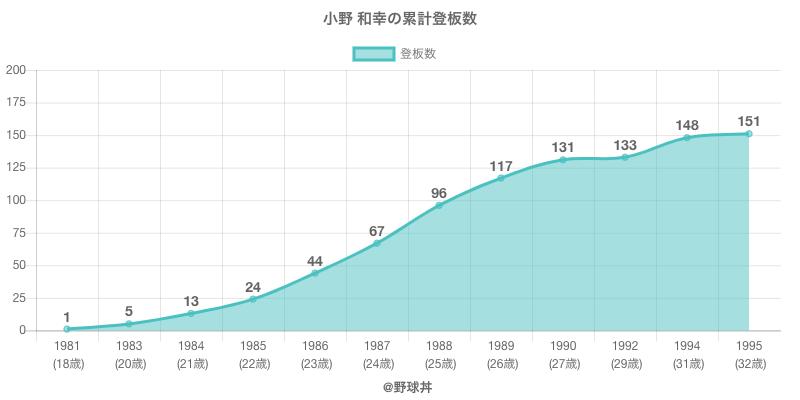 #小野 和幸の累計登板数