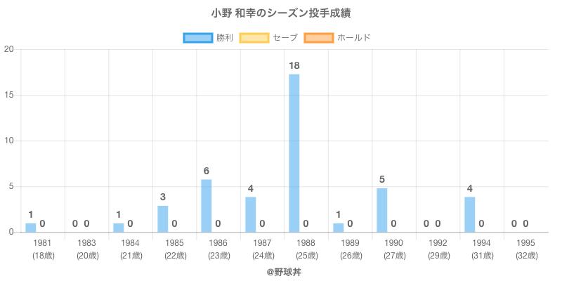 #小野 和幸のシーズン投手成績