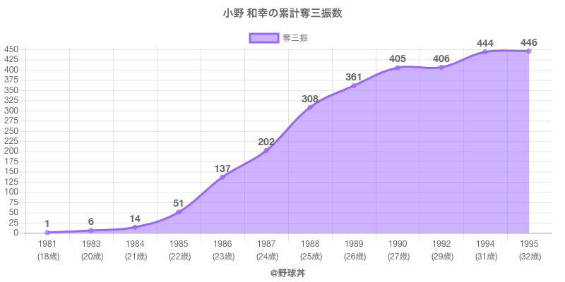 #小野 和幸の累計奪三振数