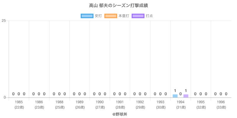 #高山 郁夫のシーズン打撃成績