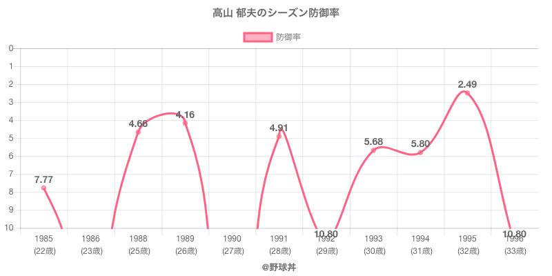 高山 郁夫のシーズン防御率