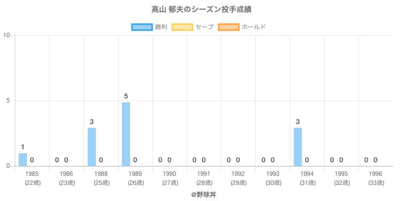 #高山 郁夫のシーズン投手成績