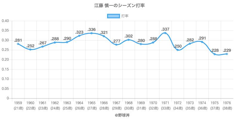 江藤 慎一のシーズン打率