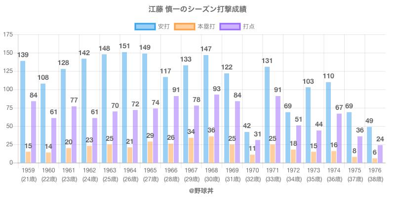 #江藤 慎一のシーズン打撃成績