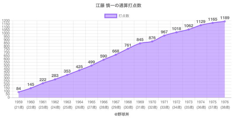 #江藤 慎一の通算打点数