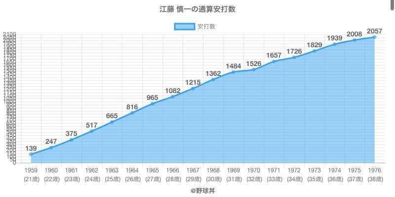 #江藤 慎一の通算安打数