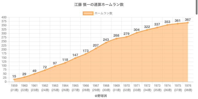 #江藤 慎一の通算ホームラン数