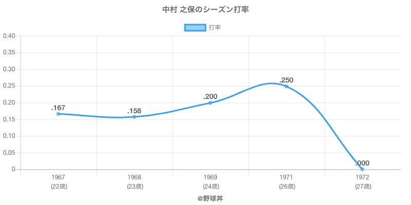 中村 之保のシーズン打率