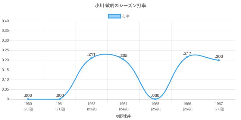 小川 敏明のシーズン打率
