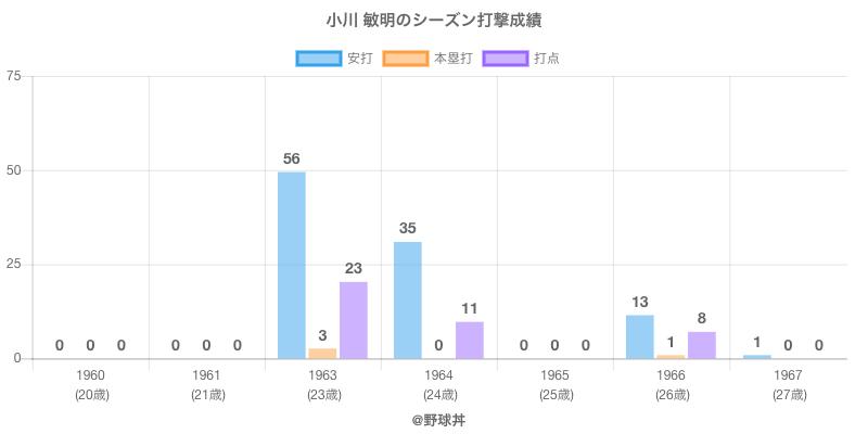 #小川 敏明のシーズン打撃成績