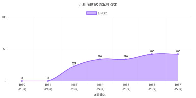 #小川 敏明の通算打点数