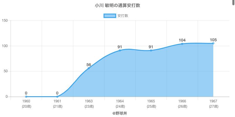 #小川 敏明の通算安打数