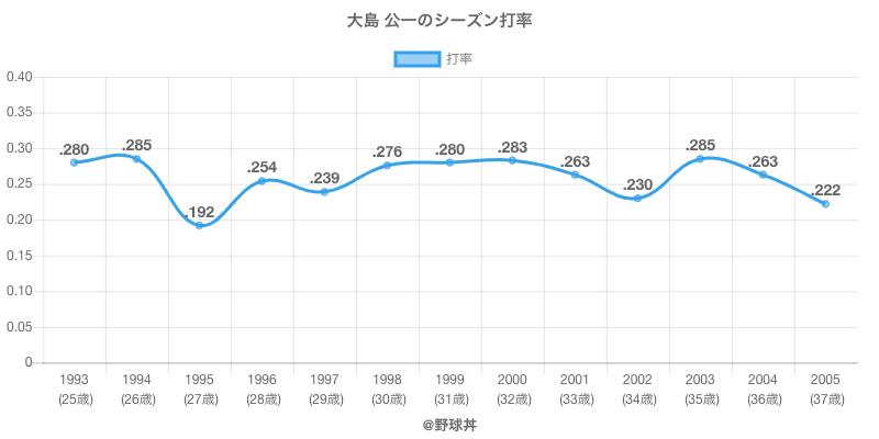 大島 公一のシーズン打率