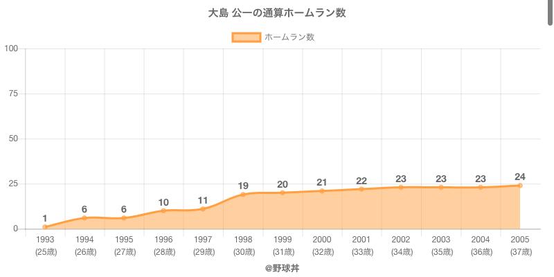 #大島 公一の通算ホームラン数