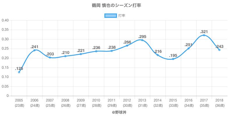 鶴岡 慎也のシーズン打率