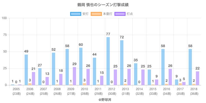#鶴岡 慎也のシーズン打撃成績
