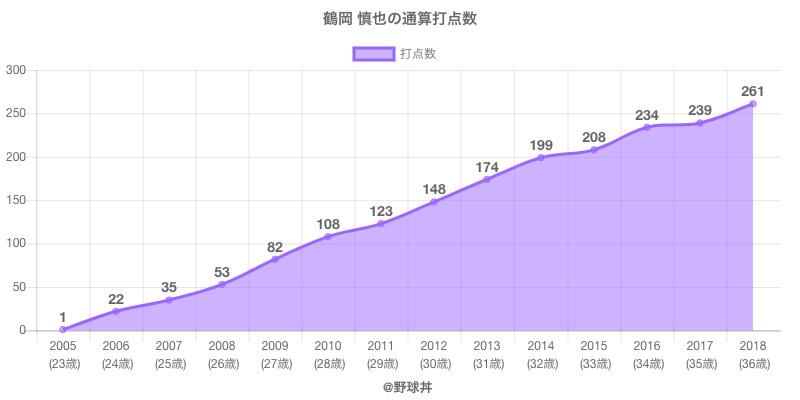 #鶴岡 慎也の通算打点数