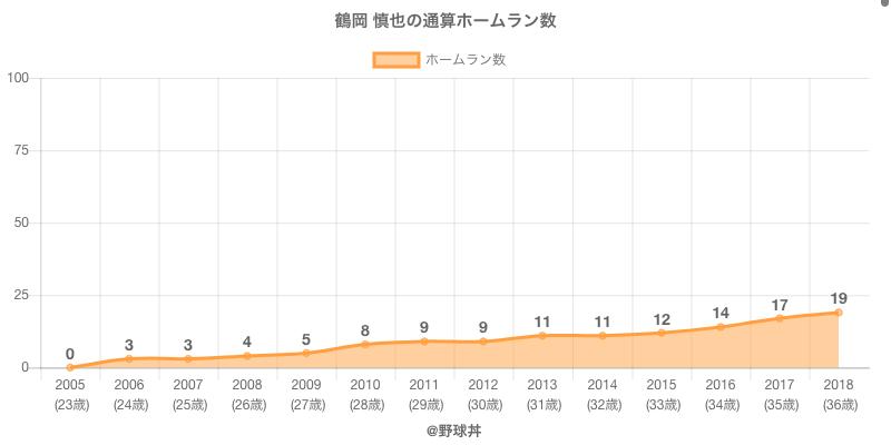 #鶴岡 慎也の通算ホームラン数